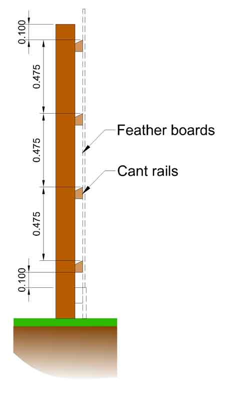 section through fence at post location showing the height that the cant rails are installed at