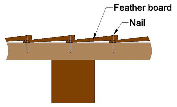 top down diagram showing the feather boards against the cant rail. The screw goes through the feather boards as described.