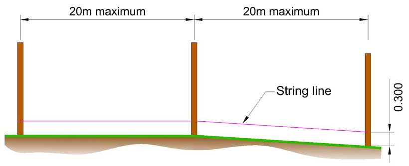 string line drawn between three posts. The centre post is at the apex of a change in ground level